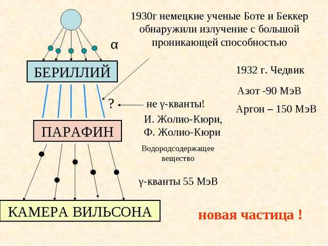 1932 г. Чедвик И. Жолио-Кюри, Ф. Жолио-Кюри Водородсодержащее вещество Азот -...