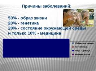 Причины заболеваний: 50% - образ жизни 20% - генетика 20% - состояние окружа