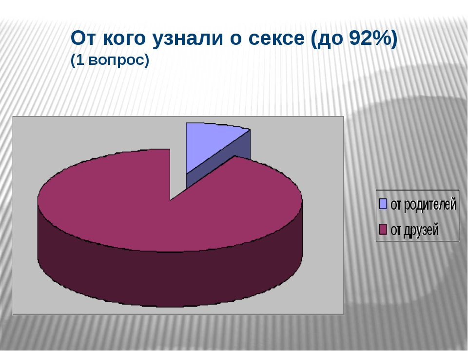 От кого узнали о сексе (до 92%) (1 вопрос)