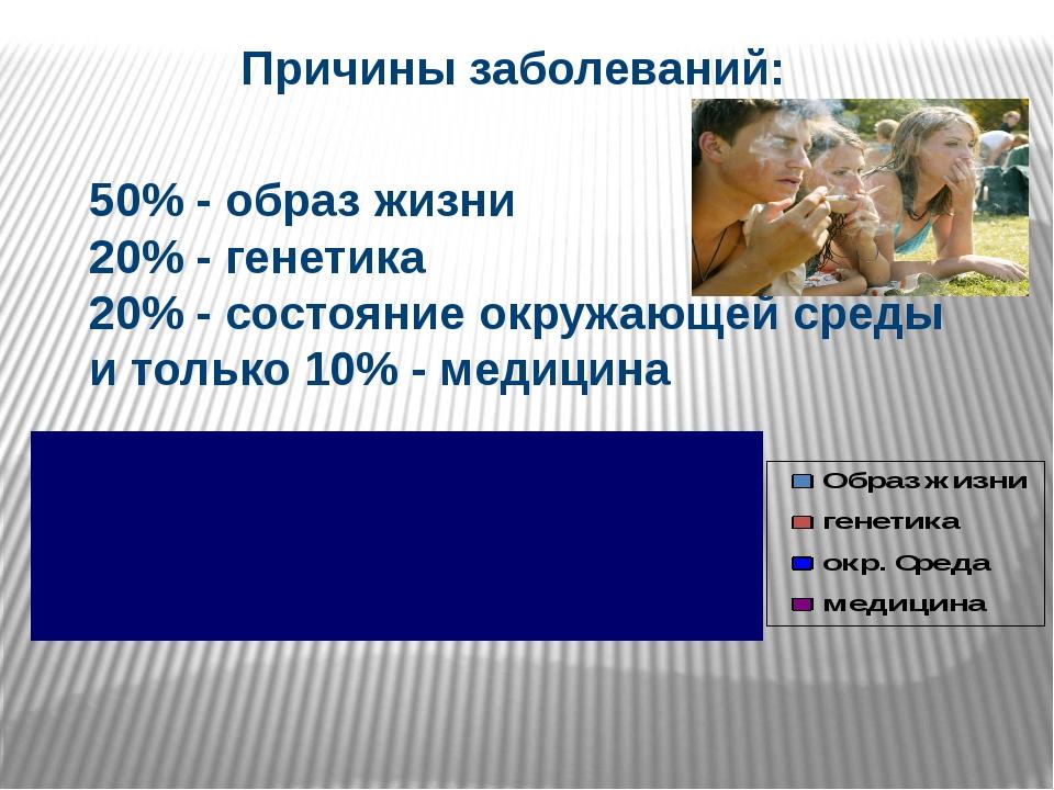 Причины заболеваний: 50% - образ жизни 20% - генетика 20% - состояние окружа...