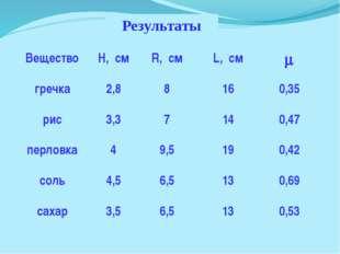 Результаты Вещество H, см R, см L, см  гречка 2,8 8 16 0,35 рис 3,3 7 14 0,4
