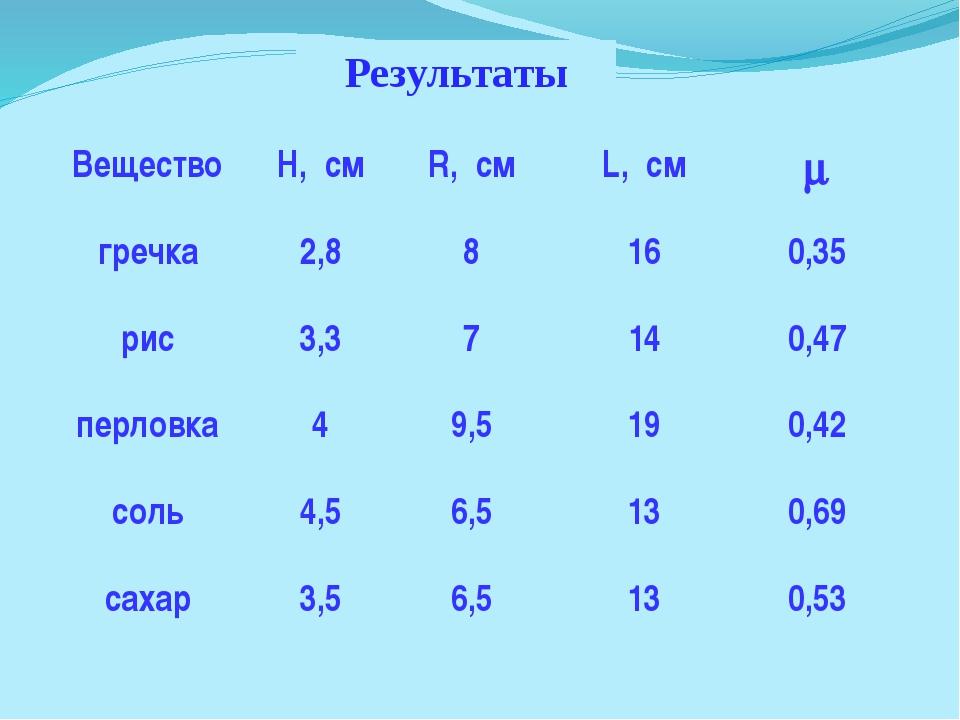 Результаты Вещество H, см R, см L, см  гречка 2,8 8 16 0,35 рис 3,3 7 14 0,4...