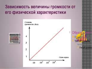 Зависимость величины громкости от его физической характеристики