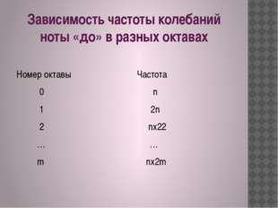 Зависимость частоты колебаний ноты «до» в разных октавах Номер октавы Частота