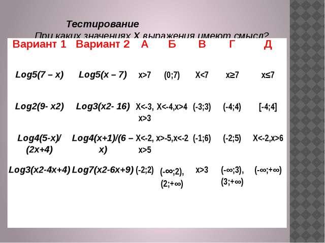 Тестирование При каких значениях X выражения имеют смысл? Вариант 1 Вариан...
