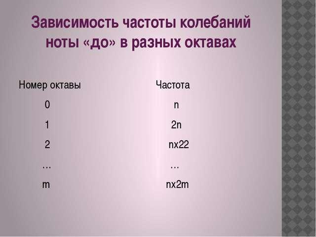 Зависимость частоты колебаний ноты «до» в разных октавах Номер октавы Частота...