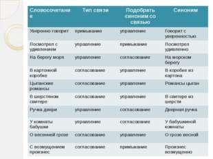Словосочетание Тип связи Подобрать синоним со связью Синоним Уверенно говори