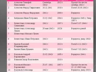№ ФИО Год призыва Дата рождения Датавозращения/ дата смерти 1 Алексеев Тимофе