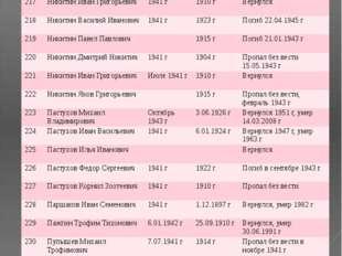 № ФИО Год призыва Дата рождения Датавозращения/ дата смерти 217 Никитин Иван