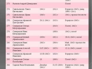 № ФИО Год призыва Дата рождения Датавозращения/ дата смерти 271 Рыжков Петр Ф