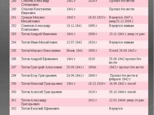 № ФИО Год призыва Дата рождения Датавозращения/ дата смерти 289 Стахеев Алекс