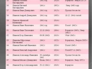№ ФИО Год призыва Дата рождения Датавозращения/ дата смерти 55 Иванов Василий