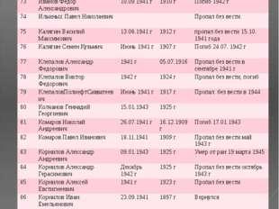 № ФИО Год призыва Дата рождения Датавозращения/ дата смерти 73 Иванов Федор А