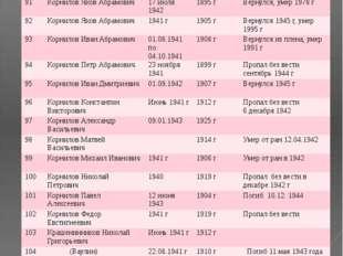 № ФИО Год призыва Дата рождения Датавозращения/ дата смерти 91 Корнилов Яков