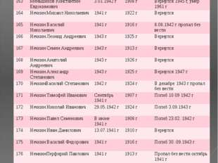 № ФИО Год призыва Дата рождения Датавозращения/ дата смерти 163 Меньшиков Кон