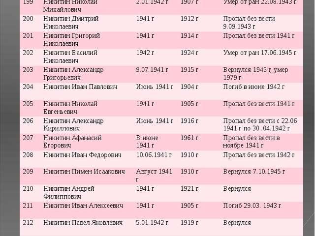 № ФИО Год призыва Дата рождения Датавозращения/ дата смерти 199 Никитин Никол...