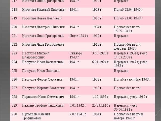 № ФИО Год призыва Дата рождения Датавозращения/ дата смерти 217 Никитин Иван...