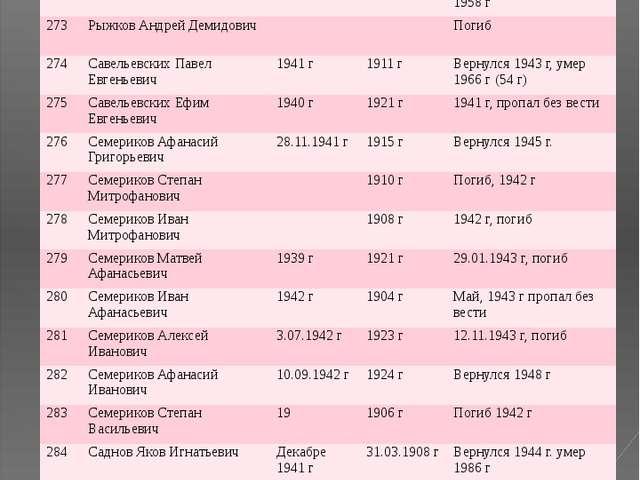 № ФИО Год призыва Дата рождения Датавозращения/ дата смерти 271 Рыжков Петр Ф...