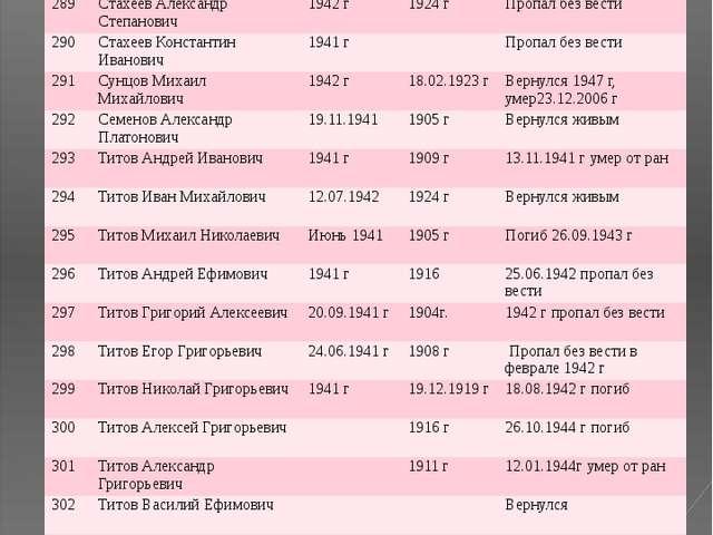 № ФИО Год призыва Дата рождения Датавозращения/ дата смерти 289 Стахеев Алекс...