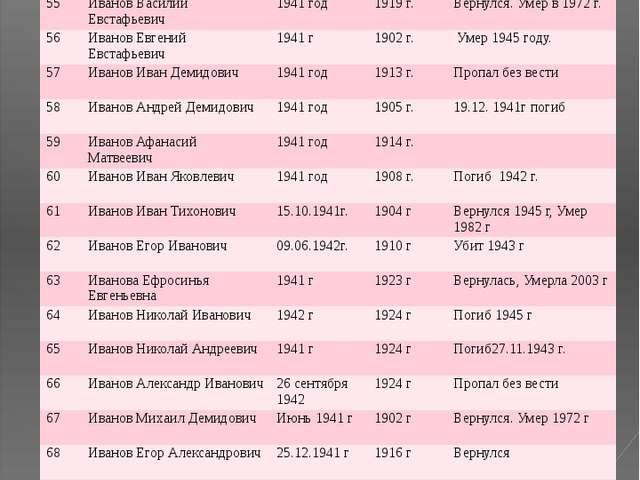 № ФИО Год призыва Дата рождения Датавозращения/ дата смерти 55 Иванов Василий...