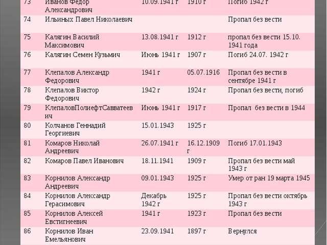 № ФИО Год призыва Дата рождения Датавозращения/ дата смерти 73 Иванов Федор А...
