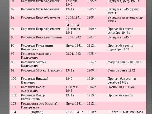 № ФИО Год призыва Дата рождения Датавозращения/ дата смерти 91 Корнилов Яков...