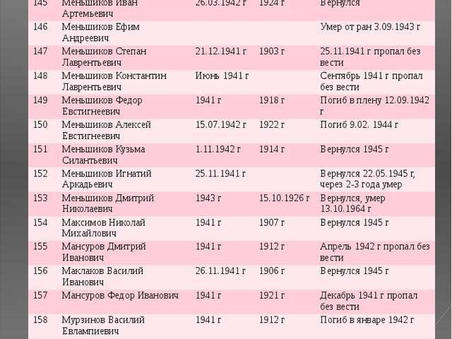 № ФИО Год призыва Дата рождения Датавозращения/ дата смерти 145 Меньшиков Ива...