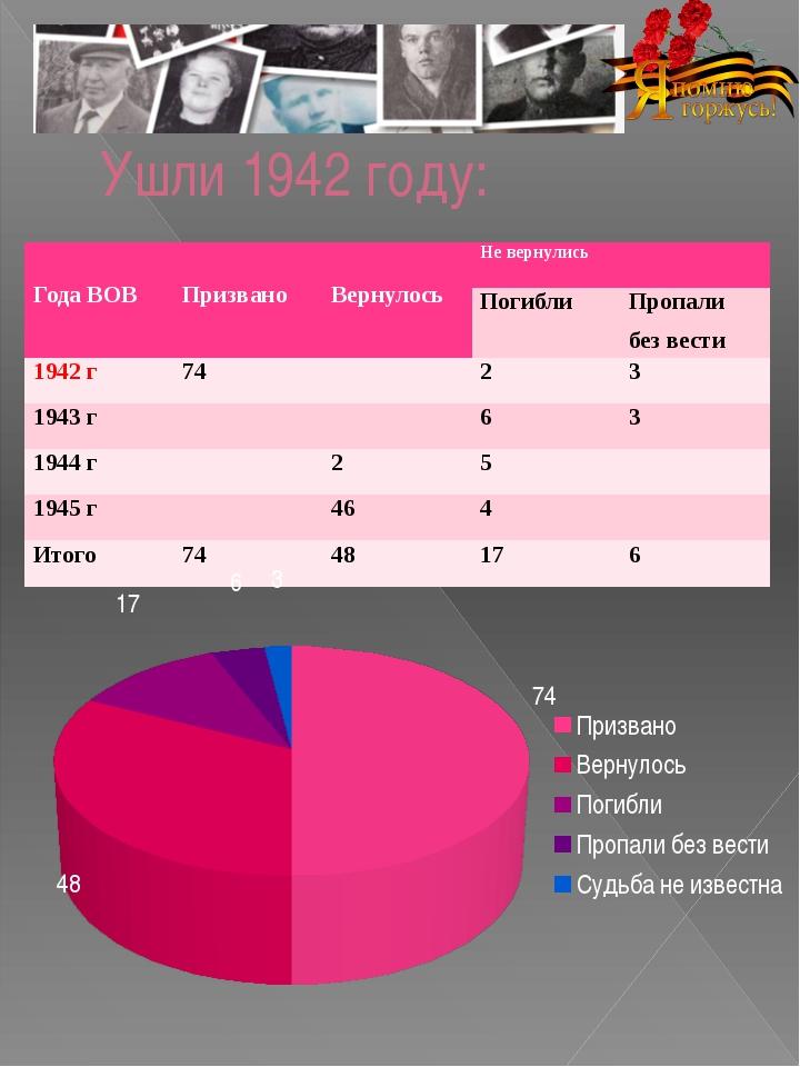 Ушли 1942 году: Года ВОВ Призвано Вернулось Не вернулись Погибли Пропали без...