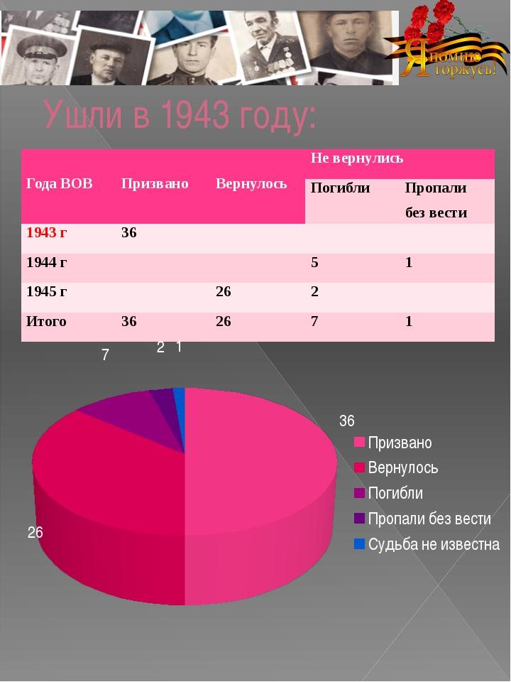 Ушли в 1943 году: Года ВОВ Призвано Вернулось Не вернулись Погибли Пропали бе...