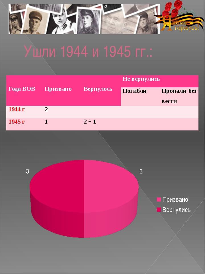 Ушли 1944 и 1945 гг.: Года ВОВ Призвано Вернулось Не вернулись Погибли Пропал...
