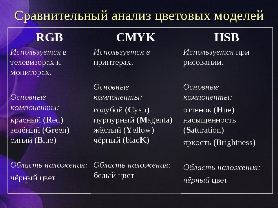 RGB Используется в телевизорах и мониторах. Основные компоненты: красный (Red...