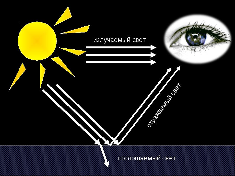 излучаемый свет отражаемый свет поглощаемый свет