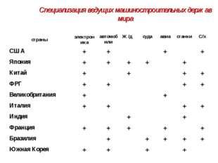 Специализация ведущих машиностроительных держав мира страныэлектроникаавтом