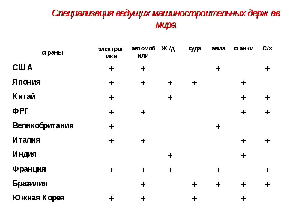 Специализация ведущих машиностроительных держав мира страныэлектроникаавтом...