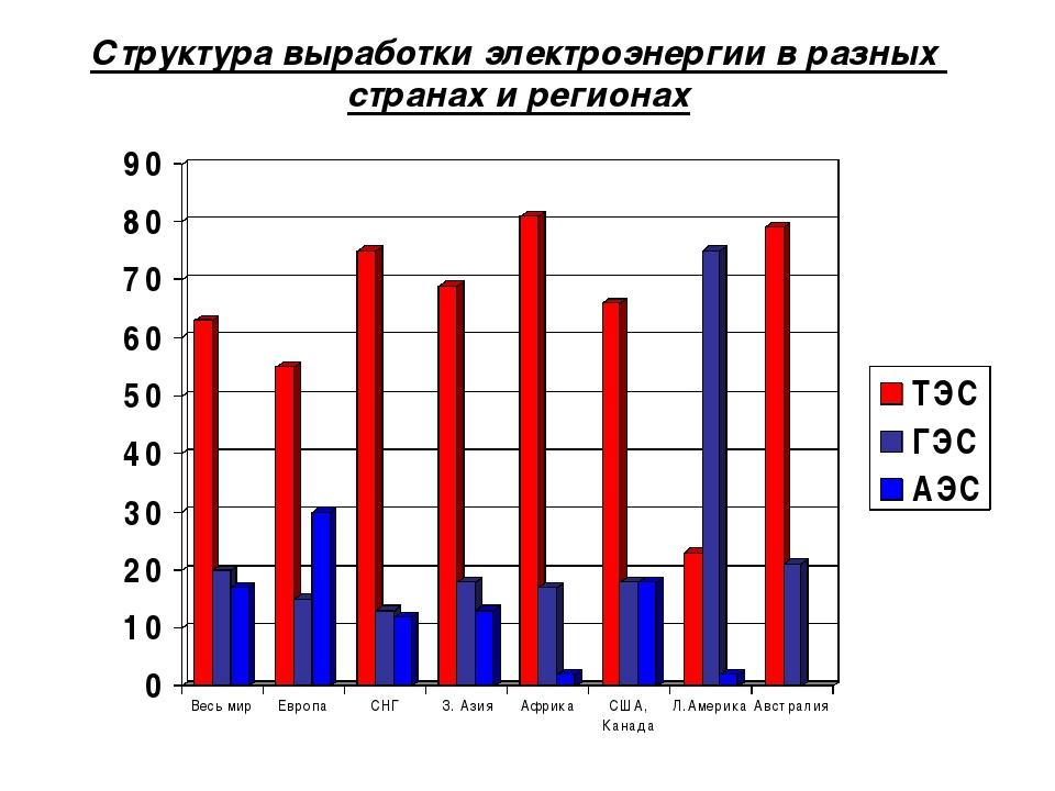 Структура выработки электроэнергии в разных странах и регионах