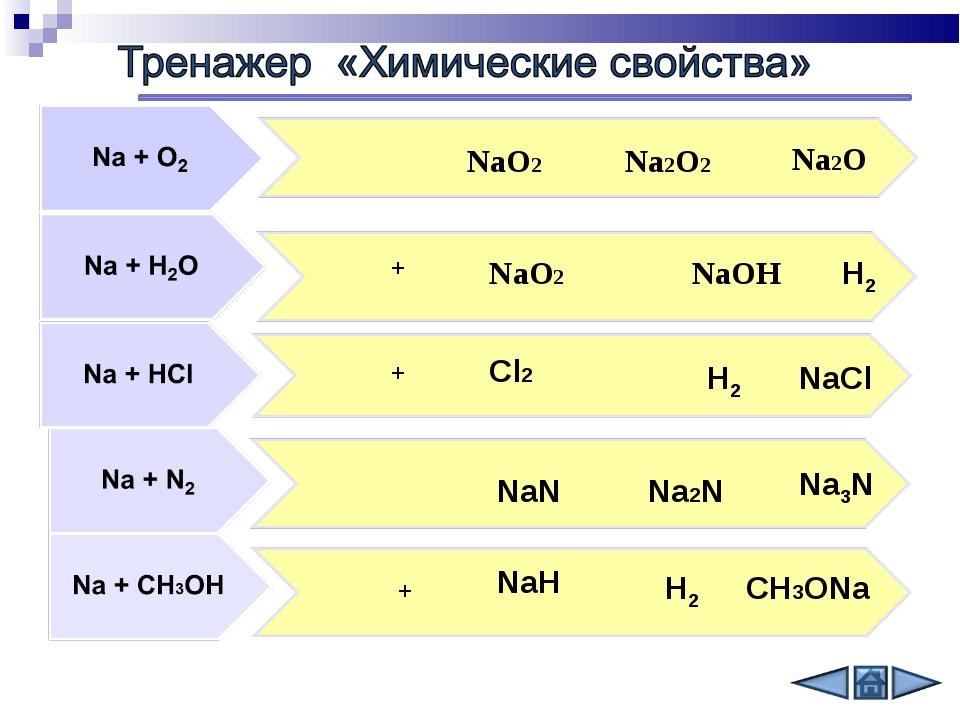 + + + NаО2 Nа2O NаОН NaCl Na2N Na3N NаО2 Cl2 NaN NaH Na2O2 H2 H2 H2 CH3ONa