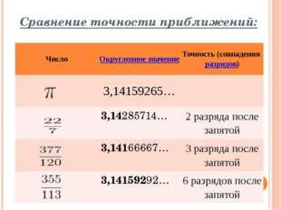 Сравнение точности приближений: Число Округленное значение Точность (совпаден