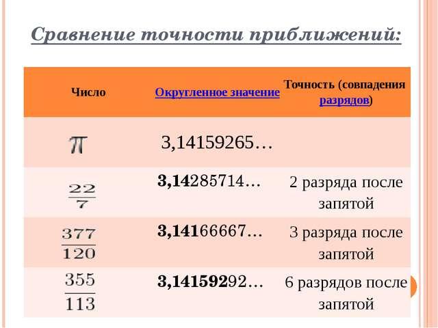 Сравнение точности приближений: Число Округленное значение Точность (совпаден...