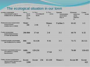 The ecological situation in our town уровень загрязнения окружающей среды и к