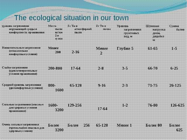 The ecological situation in our town уровень загрязнения окружающей среды и к...