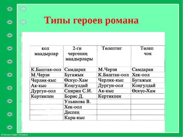 Типы героев романа © Фокина Лидия Петровна