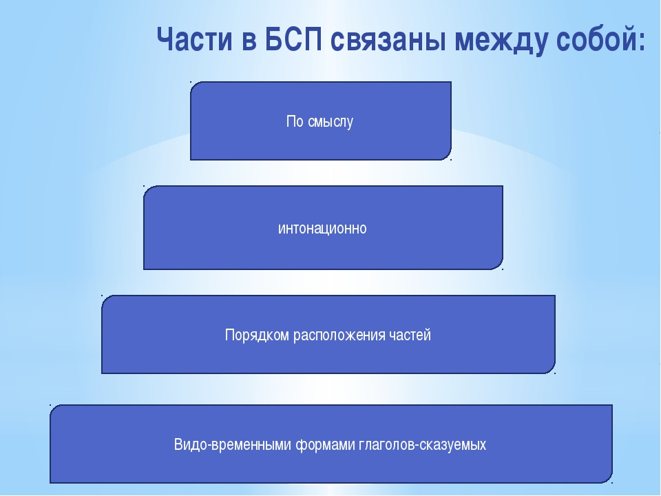 Части в БСП связаны между собой: По смыслу интонационно Порядком расположения...