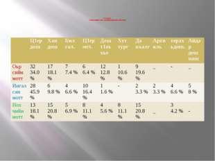 6-г1а таблица. Кхаа меттанийн х1етал – металийн морфологин башхаллаш  Ц1ер