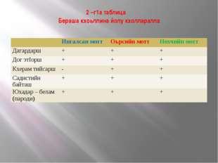 2 –г1а таблица Бераша кхоьллина йолу кхолларалла Ингалсанмотт Оьрсийн мотт Но