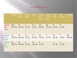 5-г1а таблица. Кхаа меттанийн аганан иллийн морфологин башхаллаш  Ц1ерд. Ха