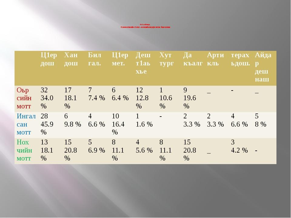 6-г1а таблица. Кхаа меттанийн х1етал – металийн морфологин башхаллаш  Ц1ер...