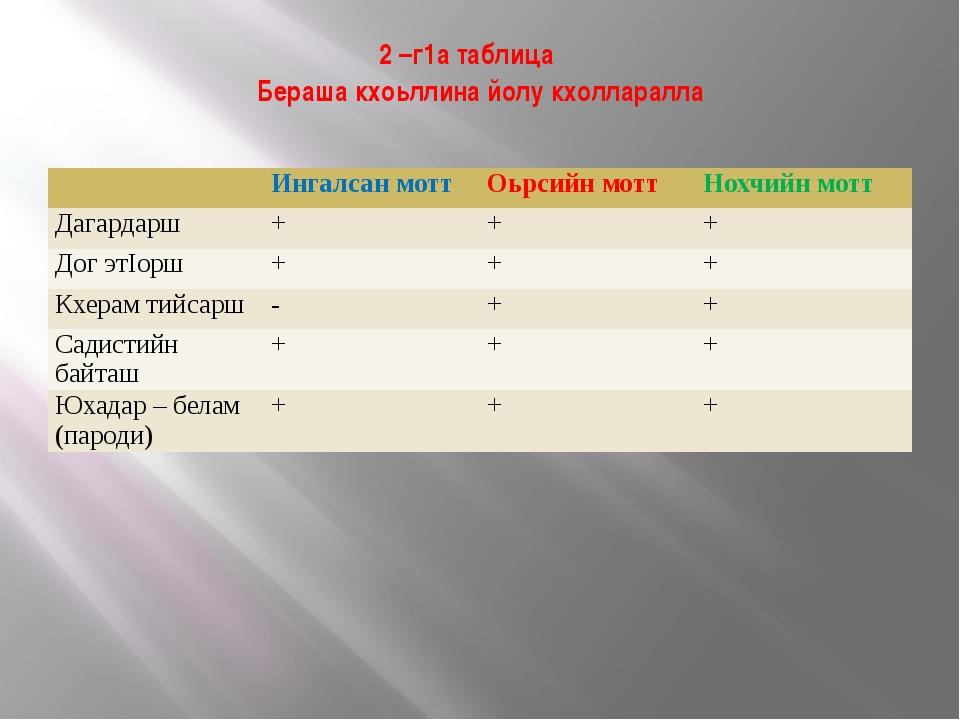 2 –г1а таблица Бераша кхоьллина йолу кхолларалла Ингалсанмотт Оьрсийн мотт Но...
