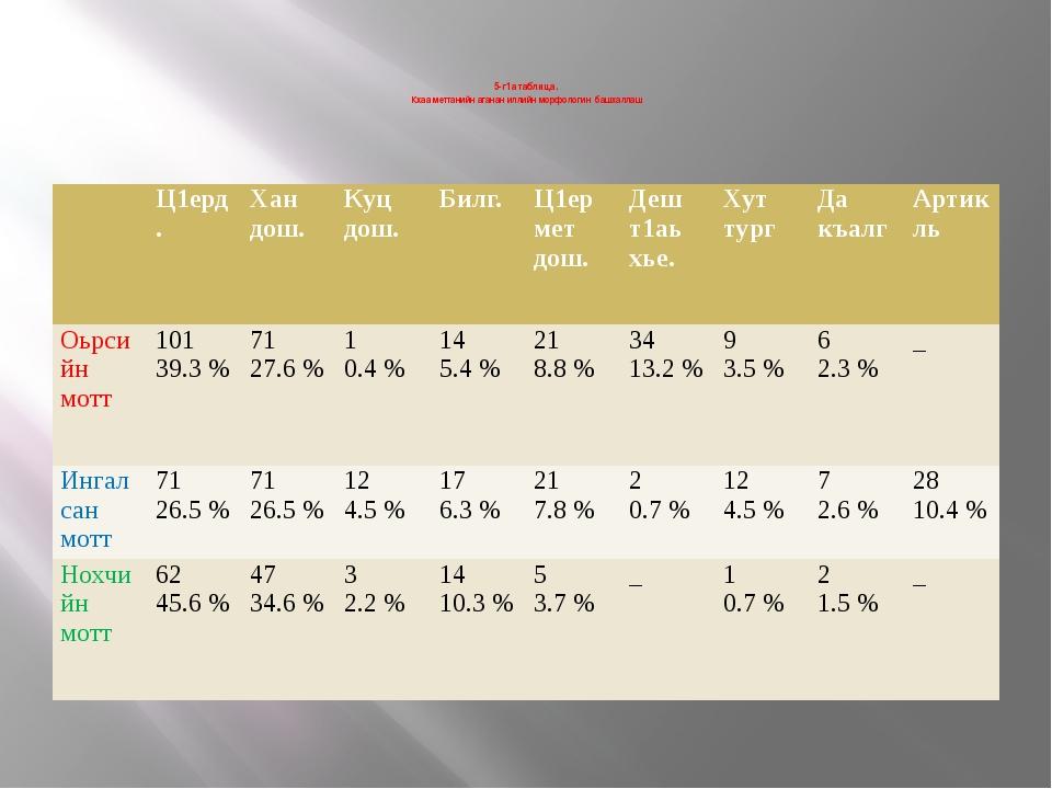 5-г1а таблица. Кхаа меттанийн аганан иллийн морфологин башхаллаш  Ц1ерд. Ха...