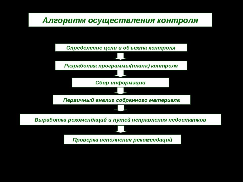 Алгоритм осуществления контроля Определение цели и объекта контроля Разработк...