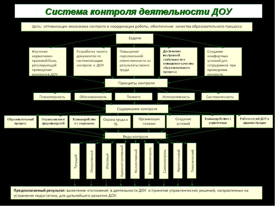 Система контроля деятельности ДОУ